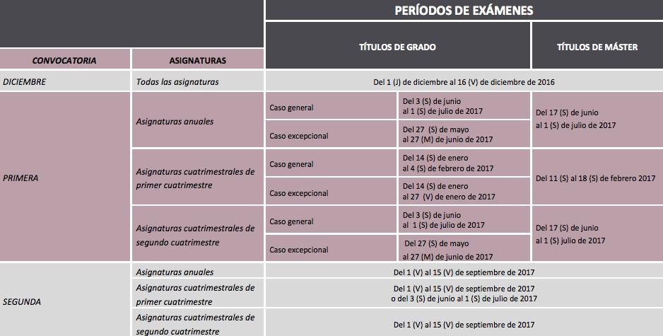 Calendario Academico Us.Calendario Academico De La Universidad De Sevilla 2017 2018